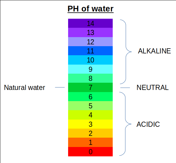 """have you heard of the """"ph scale""""? presuming you have, ph in the context of  water is usually to describe the drinkability of the water and how certain  water"""